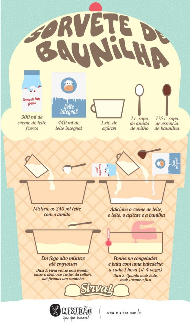 infografico_receita-ilustrada_sorvete